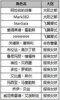 SD敢达强袭战线12月15日账号封停名单