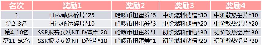 截止时间达到指定等级名次即可获得Hi-v敢达,报丧女妖NT-D。