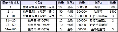 SD敢达强袭战线活动期间使用哈啰币扭蛋次数达到指定名次可获得独角兽敢达(觉醒)、独角兽NT-D。