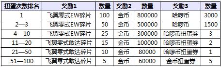 SD敢达强袭战线活动期间使用哈啰币扭蛋次数达到指定名次可获得飞翼零式EW、飞翼零式敢达。